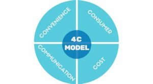 4C Marketing Mix
